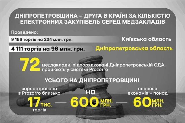 Дніпропетровщина – друга в країні за кількістю електронних закупівель серед медзакладів, – Валентин Резніченко