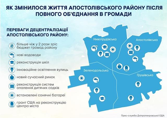 Бюджети громад Дніпропетровщини після об'єднання зросли більш ніж вдвічі, - Валентин Резніченко