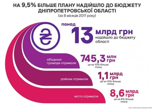За восемь месяцев в бюджет Днепропетровской области поступило на 1 млрд больше, чем рассчитывали