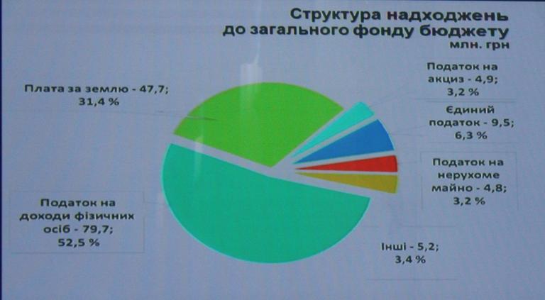 Депутатам рассказали о выполнении бюджета-2017 (ВИДЕО)