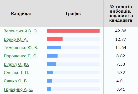 За кого проголосовали избиратели Покрова, Никополя и Никопольского района?