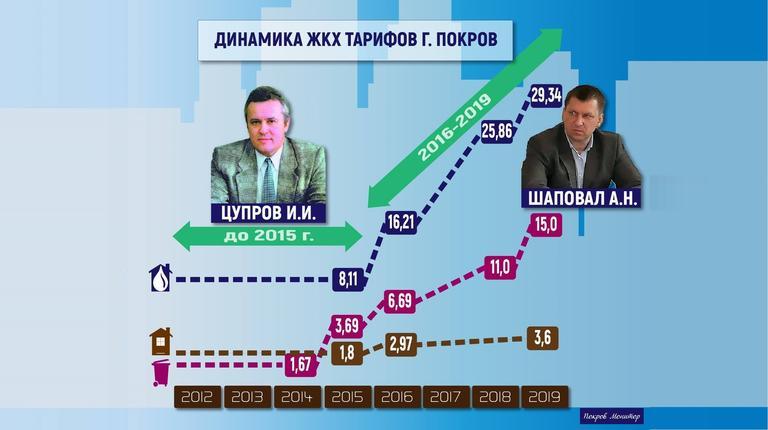 Как выросли тарифы на услуги ЖКХ при мэре  Шаповале: инфографика