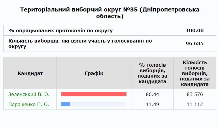Покров, Никополь и Никопольский район проголосовали за Владимира Зеленского