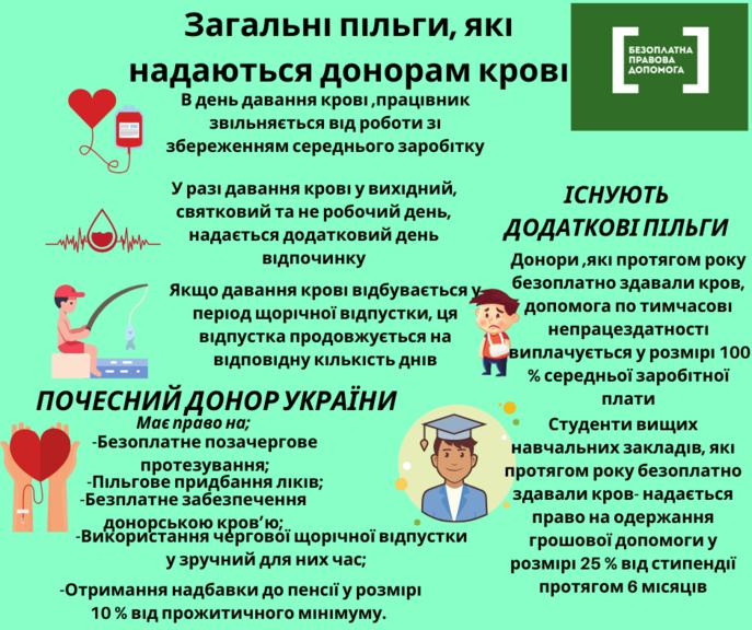"""Відділ """"Покровське бюро правової допомоги"""" інформує: Пільги, які надаються донорам крові"""